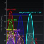Уровень сигнала в одной комнате в 4 метрах от роутеров